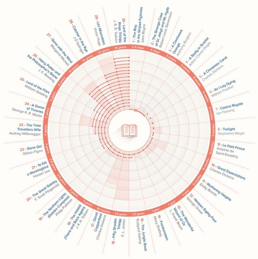 how-long-did-the-worlds-most-famous-books-take-to-write-featured